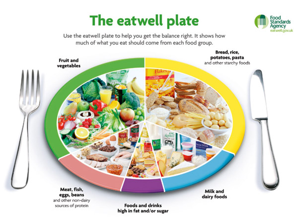 The Nhs Eatwell Plate How Does Slimming World Stack Up